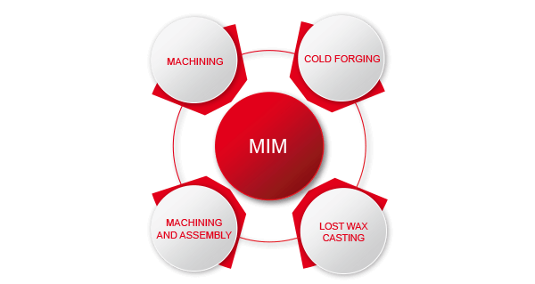 MIM – Metal Injection Molding - Porite-Europe
